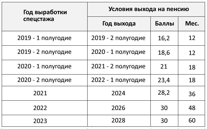 Таблица. Переходный период
