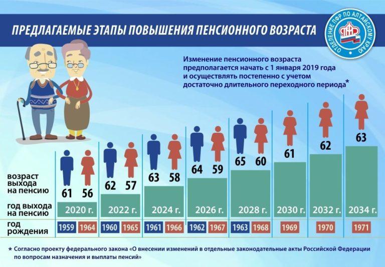 В ПФР рассказали как будут назначаться пенсии в 2019 году