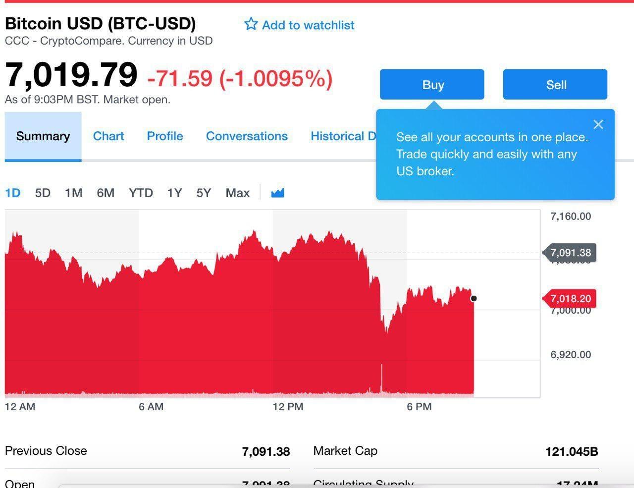 На Yahoo Finance теперь можно купить Bitcoin, Ethereum и Litecoin