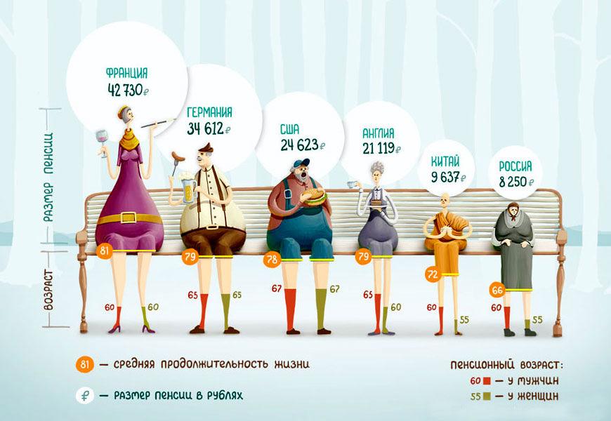 Средняя пенсия в России на текущий год