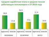 Средний доход работающего пенсионера 46 тысяч рублей
