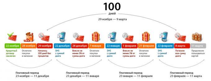 Пример расчета периода в 100 дней без %