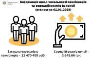 Размер средней пенсии на Украине составил 2645,6 гривен