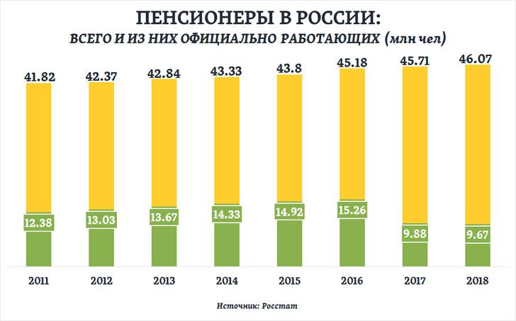 Процент пенсионеров в россии на 2019 год