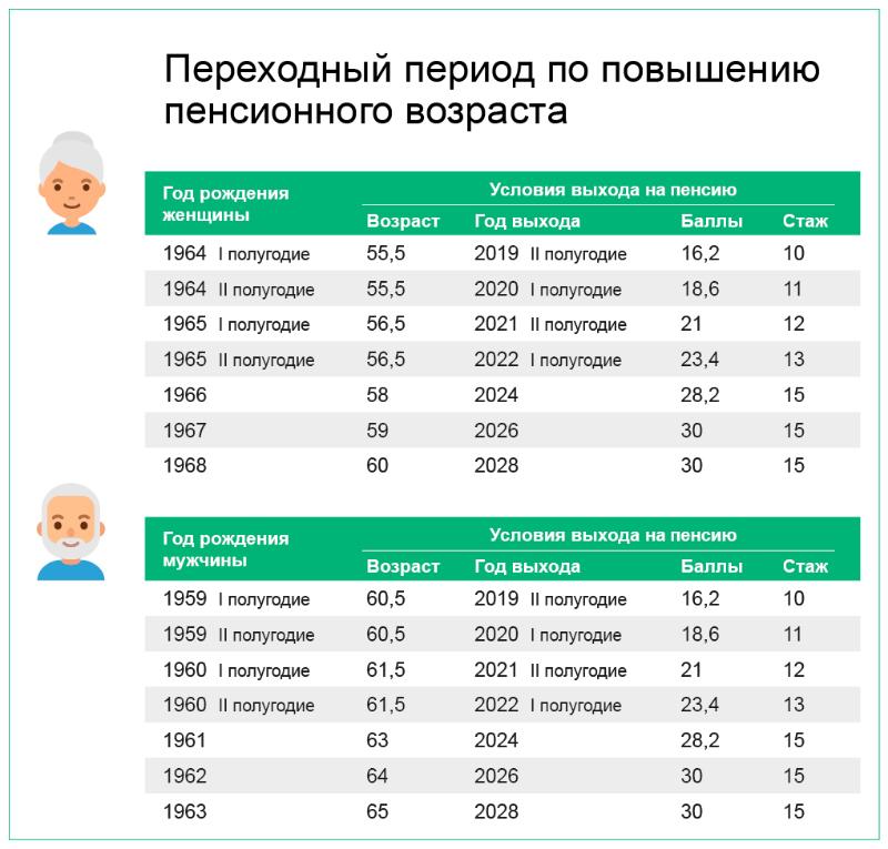 Переходный период по повышению пенсионного возраста / Источник: ПФР