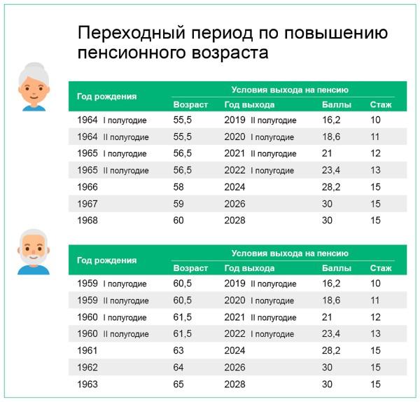 На сколько процентов будет повышена пенсия?