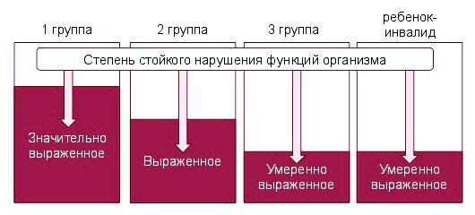 Пенсия инвалидам 1, 2 и 3 группы