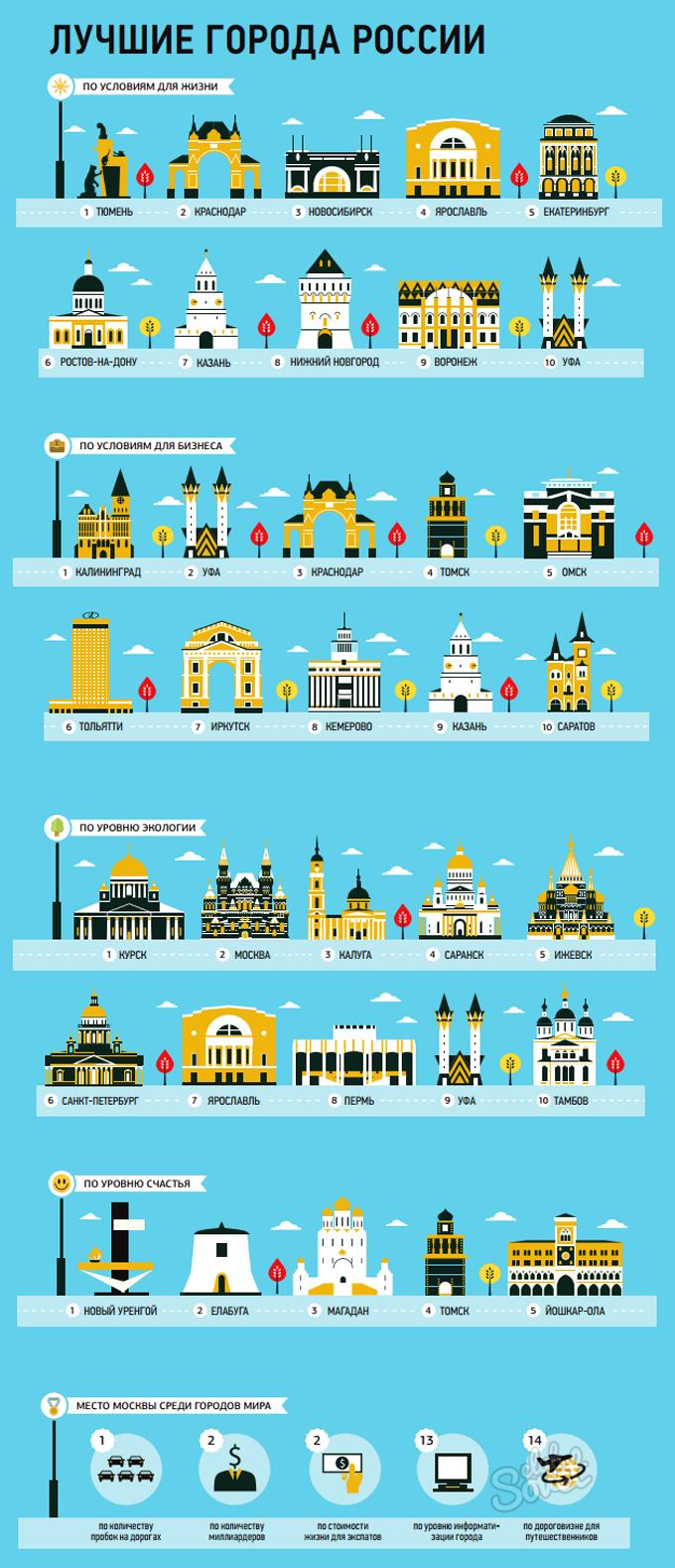"""Инфографика """"Лучшие города России"""""""